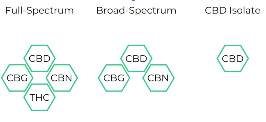 full spectrum vs broad spectrum